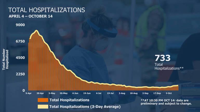 Hospitalizations 10-15-20.png