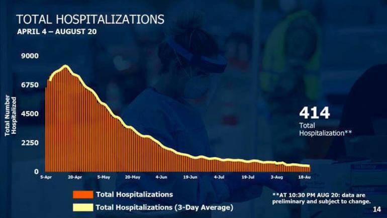 Hospitalizations 821.png