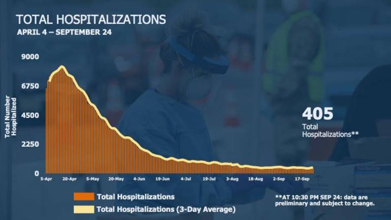 hospitalizations 925.png