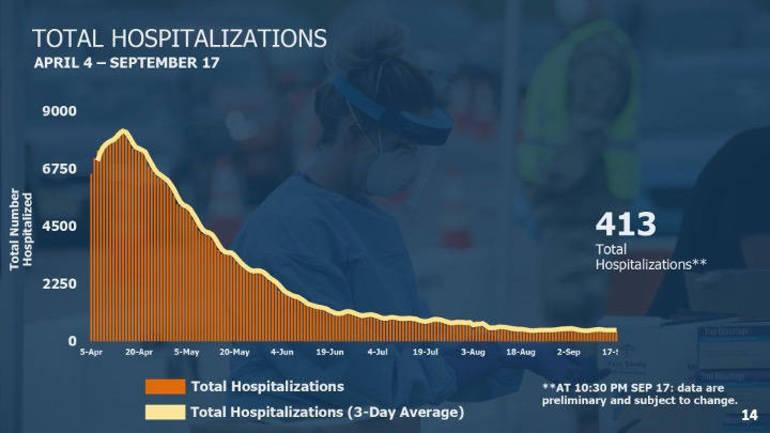 Hospitalizations 918.png