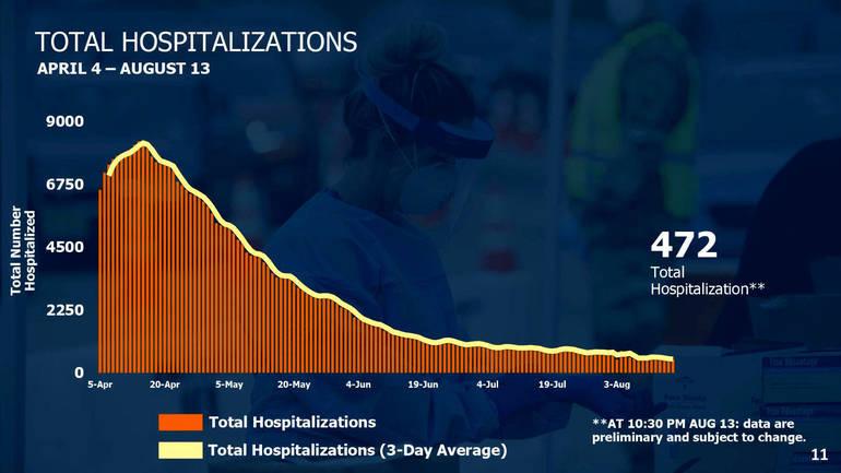 Hospitalizations 817.png
