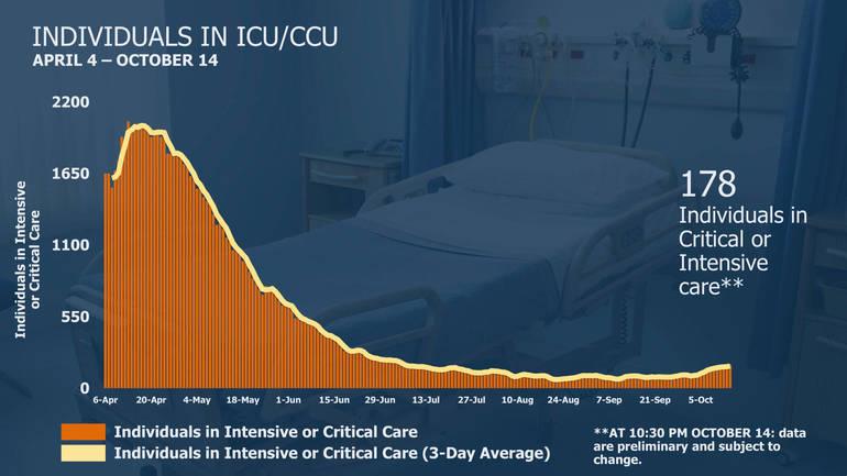 ICU 10-15-20.png