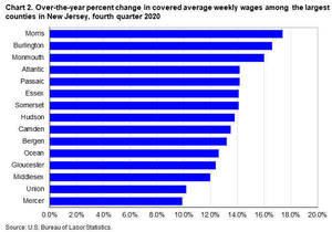 Morris County Residents Enjoyed Biggest Average Weekly Wage Gains During 2020; Study