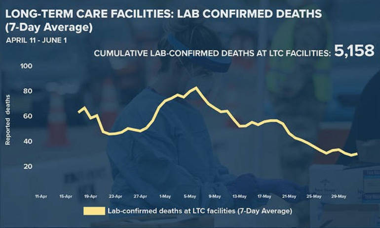 LTC deaths (April 11 - June 1) 6-2-20.png