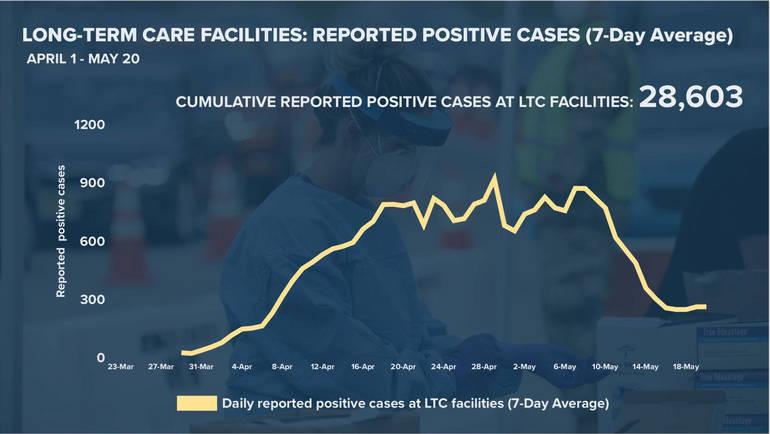 LT  positive cases 05-20-20.png