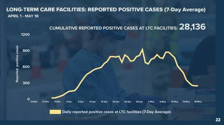 LT Care cases 5-18-20.png