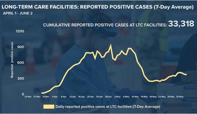 LTC cases 6-2-20.png