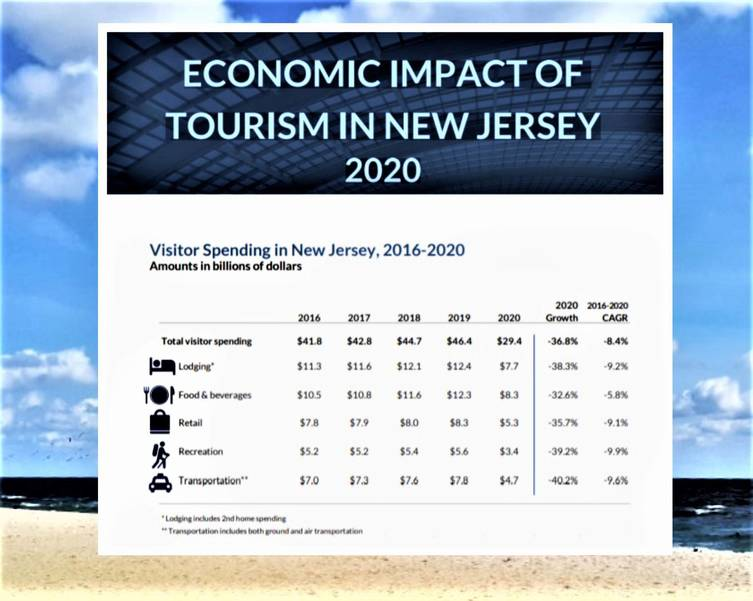 NJ Tourism Stumbled Last Year During Coronavirus Crisis, Industry Ready for Strong 2021 Rebound.