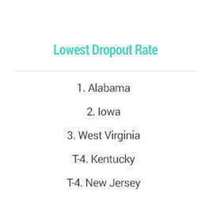 NJ Drop Out Rate