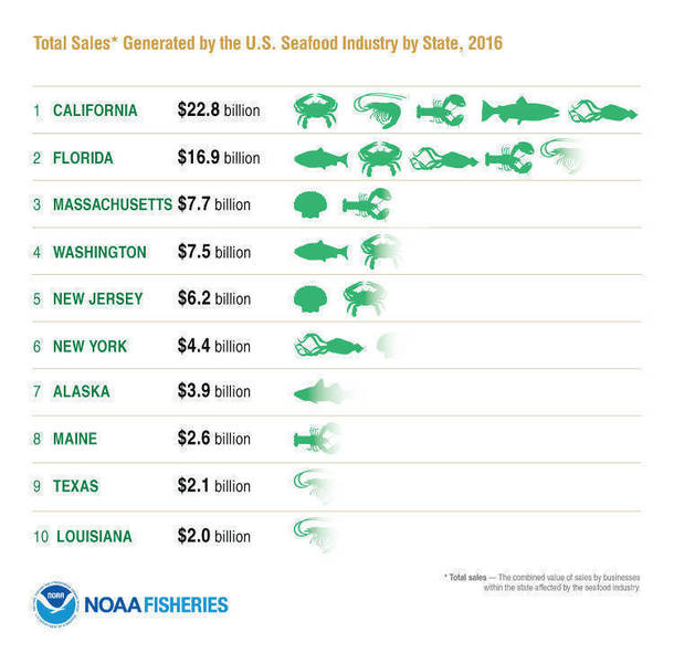 NOAA2016_Infographic_TotalSalesSeafood_FINAL.png