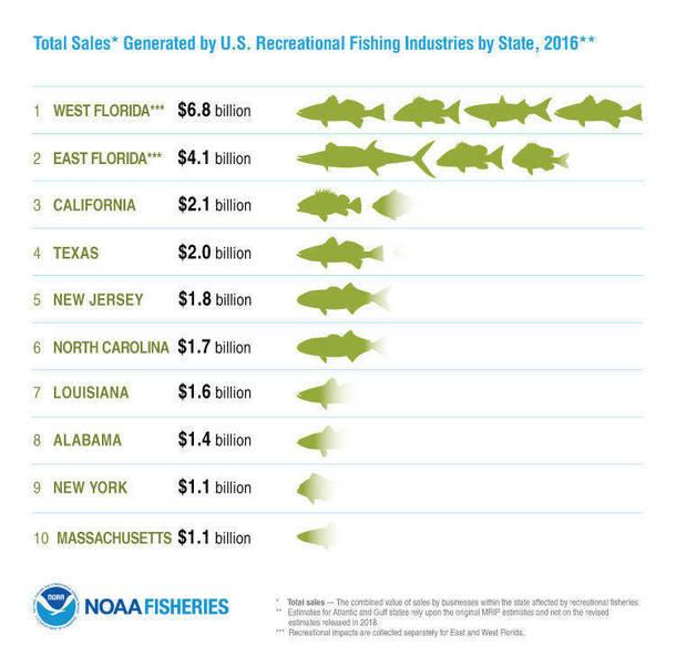 NOAA2016_Infographic_TotalSales-Rec_FINAL.png