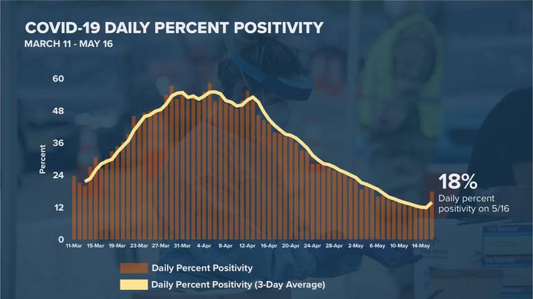 Percent positivity 05-20-20.png