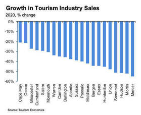 NJ tourism growth by county