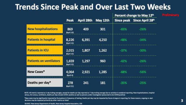 Trends since Peak 5-13-20.png
