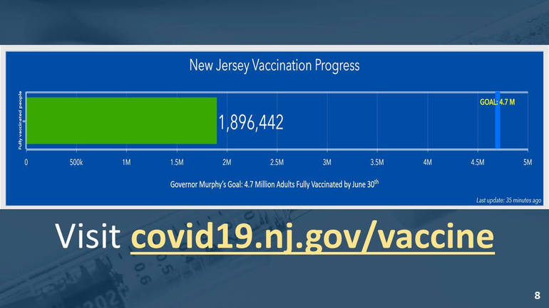 Murphy Announces Latest COVID Figures and Vaccination Totals